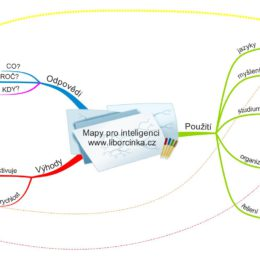myslenkove-mapy-pro-inteligenci